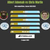Albert Adomah vs Chris Martin h2h player stats