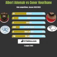 Albert Adomah vs Conor Hourihane h2h player stats