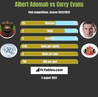 Albert Adomah vs Corry Evans h2h player stats