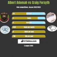 Albert Adomah vs Craig Forsyth h2h player stats