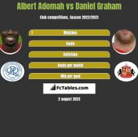 Albert Adomah vs Daniel Graham h2h player stats
