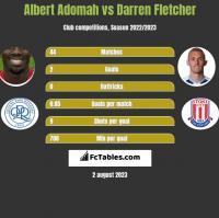 Albert Adomah vs Darren Fletcher h2h player stats
