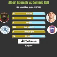 Albert Adomah vs Dominic Ball h2h player stats