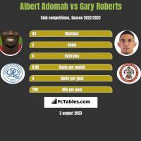 Albert Adomah vs Gary Roberts h2h player stats
