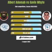 Albert Adomah vs Gavin Whyte h2h player stats