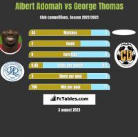 Albert Adomah vs George Thomas h2h player stats
