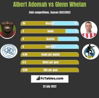 Albert Adomah vs Glenn Whelan h2h player stats