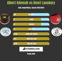 Albert Adomah vs Henri Lansbury h2h player stats