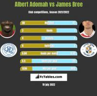 Albert Adomah vs James Bree h2h player stats