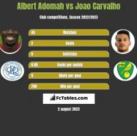 Albert Adomah vs Joao Carvalho h2h player stats