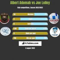 Albert Adomah vs Joe Lolley h2h player stats