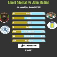 Albert Adomah vs John McGinn h2h player stats