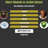 Albert Adomah vs Jordan Spence h2h player stats
