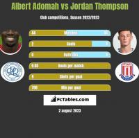 Albert Adomah vs Jordan Thompson h2h player stats