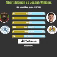 Albert Adomah vs Joseph Williams h2h player stats