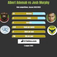 Albert Adomah vs Josh Murphy h2h player stats