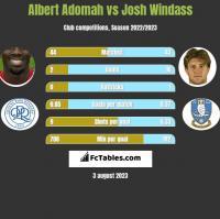 Albert Adomah vs Josh Windass h2h player stats