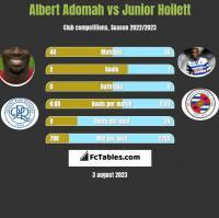 Albert Adomah vs Junior Hoilett h2h player stats