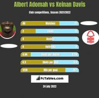 Albert Adomah vs Keinan Davis h2h player stats