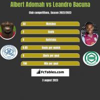Albert Adomah vs Leandro Bacuna h2h player stats