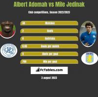 Albert Adomah vs Mile Jedinak h2h player stats