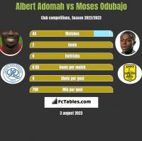 Albert Adomah vs Moses Odubajo h2h player stats