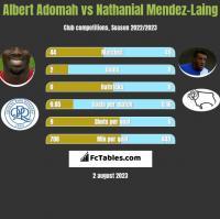 Albert Adomah vs Nathanial Mendez-Laing h2h player stats