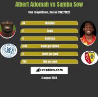 Albert Adomah vs Samba Sow h2h player stats