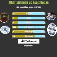Albert Adomah vs Scott Hogan h2h player stats