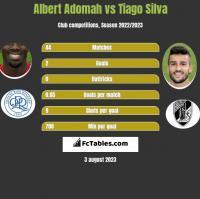 Albert Adomah vs Tiago Silva h2h player stats