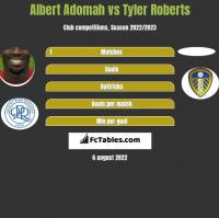 Albert Adomah vs Tyler Roberts h2h player stats