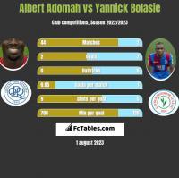 Albert Adomah vs Yannick Bolasie h2h player stats