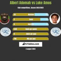 Albert Adomah vs Luke Amos h2h player stats