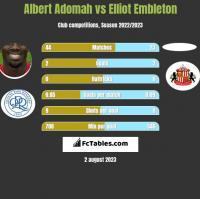 Albert Adomah vs Elliot Embleton h2h player stats