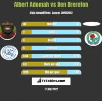 Albert Adomah vs Ben Brereton h2h player stats