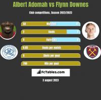 Albert Adomah vs Flynn Downes h2h player stats