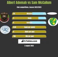 Albert Adomah vs Sam McCallum h2h player stats
