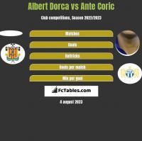 Albert Dorca vs Ante Corić h2h player stats