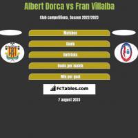 Albert Dorca vs Fran Villalba h2h player stats