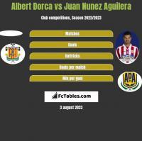 Albert Dorca vs Juan Nunez Aguilera h2h player stats