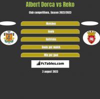 Albert Dorca vs Reko h2h player stats
