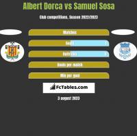 Albert Dorca vs Samuel Sosa h2h player stats
