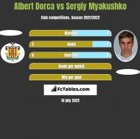 Albert Dorca vs Sergiy Myakushko h2h player stats