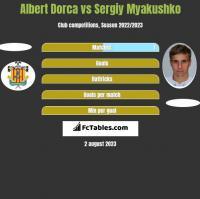 Albert Dorca vs Siergiej Mjakuszko h2h player stats