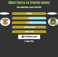 Albert Dorca vs Ernesto Gomez h2h player stats