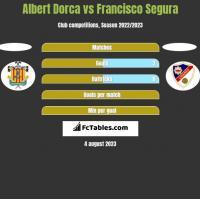 Albert Dorca vs Francisco Segura h2h player stats