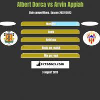 Albert Dorca vs Arvin Appiah h2h player stats