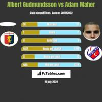 Albert Gudmundsson vs Adam Maher h2h player stats