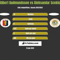Albert Gudmundsson vs Aleksandar Scekic h2h player stats