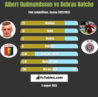 Albert Gudmundsson vs Bebras Natcho h2h player stats